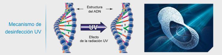 radiación ultravioleta desinfección de aguas