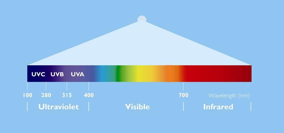 desinfectar luz ultravioleta