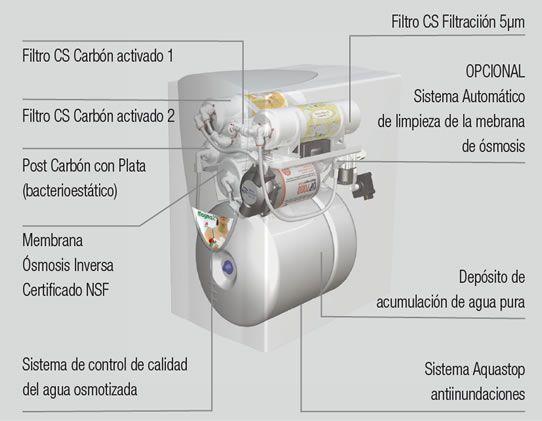 Equipo de smosis inversa compacta for Equipo de osmosis inversa