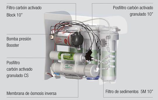 Elementos del equipo de ósmosis Ecology