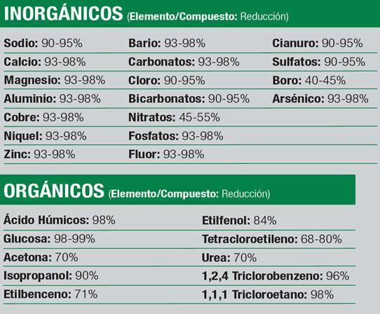 eliminación de elementos con la ósmosis inversa