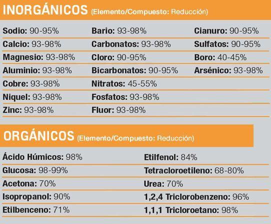 Disminución de concentraciones de sales y otras sustancias