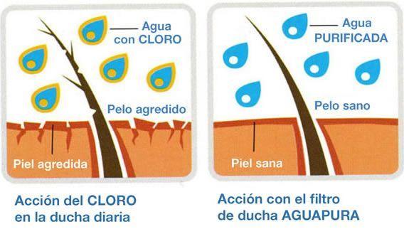 filtro de ducha para cloro