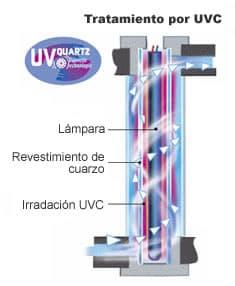 tratamiento luz ultravioleta